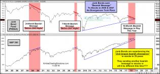 junk-bonds-sending-bearish-message-to-stocks-similar-to-2000-and-2007-nov-20-4.jpg (1567×734)