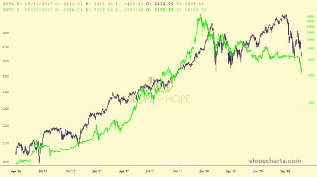 slopechart_$SPX,$BTC.jpg
