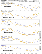 Thanksgiving for Proper Gold Stock Fundamentals – Notes From the Rabbit Hole