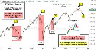 nyse-hanging-man-pattern-average-declines-nov-20.jpg (1227×641)