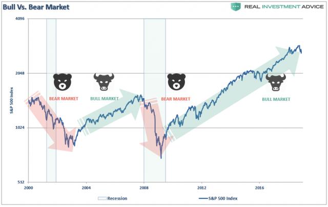SP500-Bull-Bear-Market-112618-2.png (890×561)