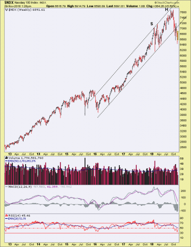 A Man Who Stares at Charts Sees H&S! – Notes From the Rabbit Hole