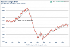 Housing-TotalActivity-Index-112718.png (883×593)