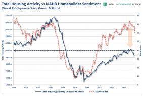 Housing-TotalActivity-Index-NAHB-112718.png (883×592)