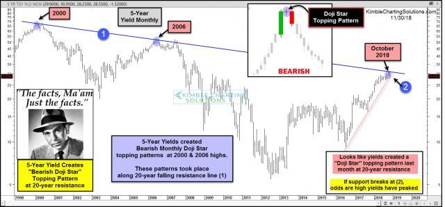 joe-friday-5-year-yields-bearis-doji-start-topping-pattern-at-20-year-resistance-nov-30-1.jpg (1577×735)
