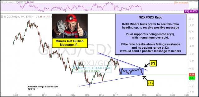 miners-gdxj-gdx-receive-positive-message-if-breakout-takes-place-here-dec-3.jpg (1297×636)