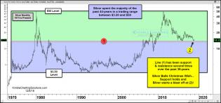 silver-trading-range-where-it-is-testing-38-year-support-resistance-line-nov-29-1.jpg (1572×735)