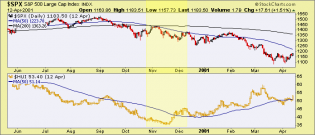 Gold Stocks Acting as they Should During Market Stress – Notes From the Rabbit Hole