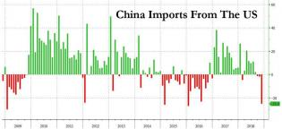 china imports from US.jpg (890×409)
