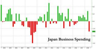 Japan GDP capex q3 2018.jpg (890×460)