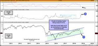crude-oil-testing-rising-support-with-fear-levels-high-dec-11.jpg (1566×734)