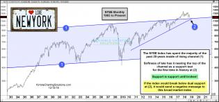 nyse-testing-dual-support-dec-10.jpg (1565×732)