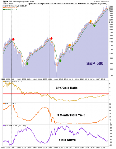 How Low Could the S&P 500 Go? – Notes From the Rabbit Hole