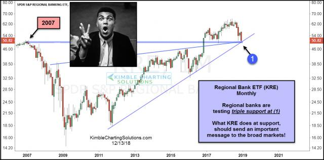 regional-bank-kre-testing-triple-support-dec-13.jpg (1301×643)