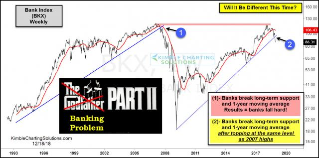 banking-index-repeating-2007-crisis-pattern-dec-19.jpg (1299×645)
