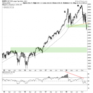 A Bad Look for SPX – Notes From the Rabbit Hole