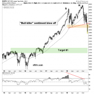 Is This Risk 'Off' Enough for Formerly Greedy Bulls? – Notes From the Rabbit Hole