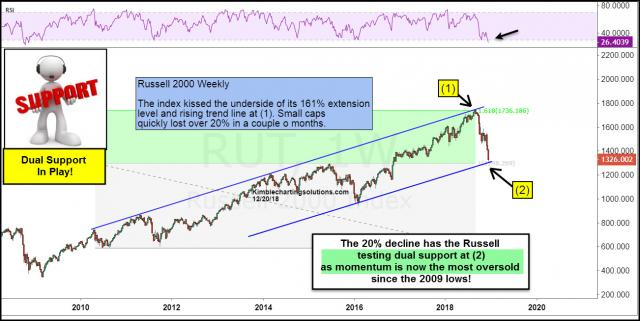 russell-testing-dual-support-with-momentum-at-2009-lows-dec-21.jpg (1302×654)