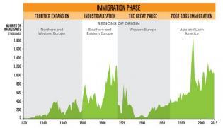 immigration-phases-us.jpg (705×407)