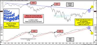 5-year-yield-and-stocks-repeating-2000-and-2007-patterns-jan-3.jpg (1569×728)