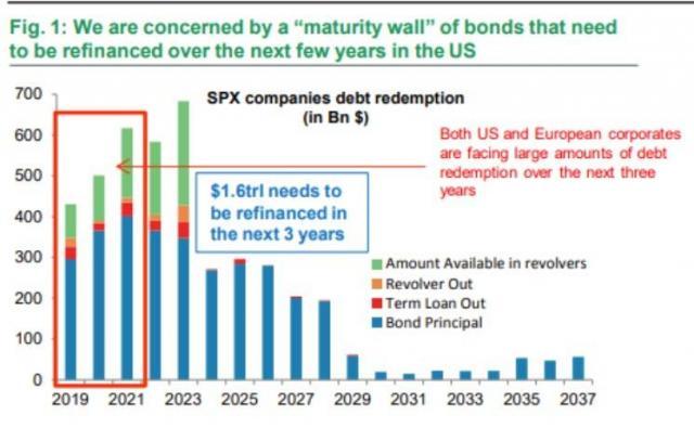 maturity wall investment grade BNP.jpg (745×460)