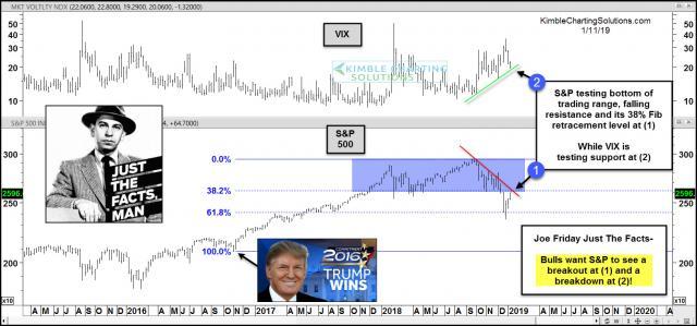 joe-friday-spx-testing-bottom-of-trading-range-falling-resistance-and-38-fib-level-jan-11-6.jpg (1568×734)