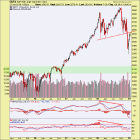 SPX and Gold; Pivotal Points at Hand – Notes From the Rabbit Hole