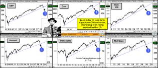 joe-friday-major-indices-fail-to-break-9-year-rising-support-jan-18.jpg (1565×681)
