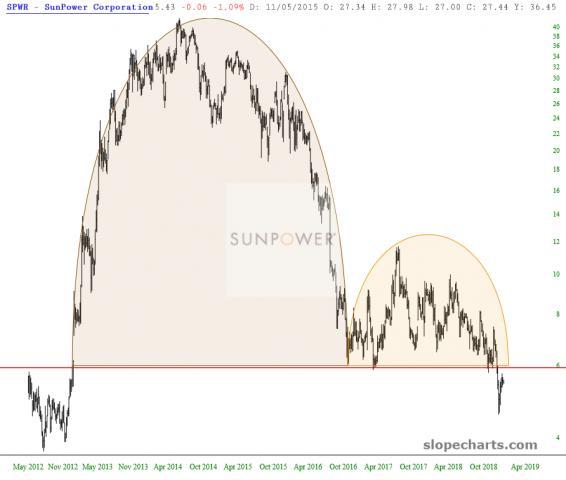 slopechart_SPWR.jpg