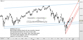 Chart of the day – Trading Channels