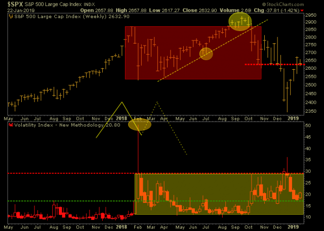 SPX 'M' Top and What Has Come After – Notes From the Rabbit Hole