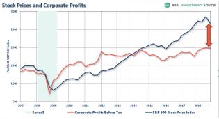 SP500-Corporate-Profits-012319.png (882×480)