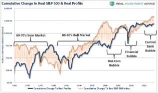 SP500-Cumulative-Real-Profits-Price-012219.png (890×527)
