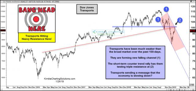 transports-hitting-heavy-resistance-suggesting-a-recession-is-coming-jan-24.jpg (1567×731)