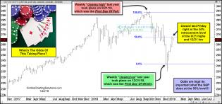 spx-influenced-by-seasonal-dates-and-Fibonacc-what-are-the-odds-jan-22.jpg (1568×734)