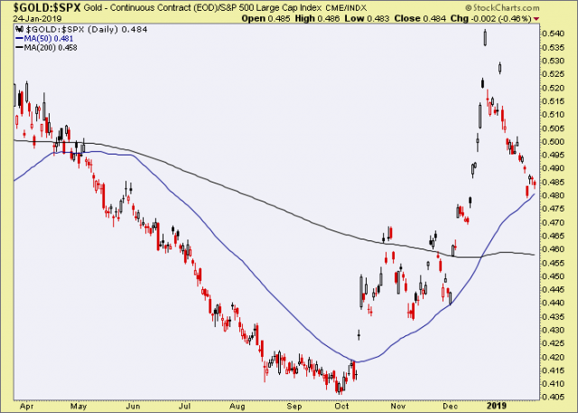 Gold vs… – Notes From the Rabbit Hole