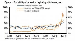 odds of a recession.jpg (635×348)