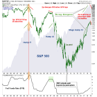 A Talky Bond Yield Chart With a Story to Tell – Notes From the Rabbit Hole