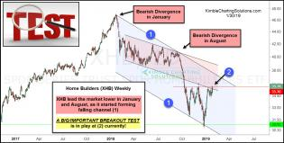 homebuilders-facing-important-breakout-test-jan-30.jpg (1265×642)
