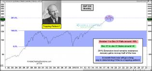 spy-monthly-could-be-creating-a-head-and-shoulders-topping-pattern-feb-1-1.jpg (1568×733)