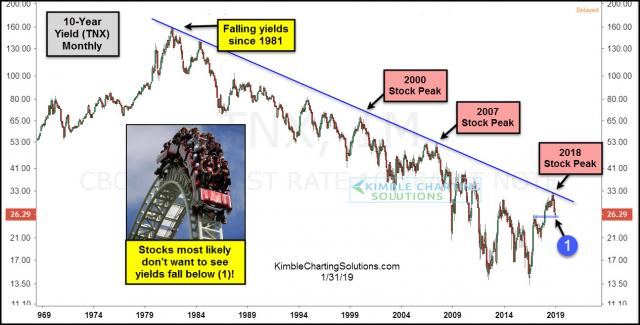 10-year-yield-stocks-dont-want-to-see-support-break-jan-31.jpg (1266×644)