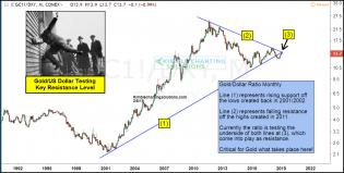 gold-hitting-head-on-dual-resistance-level-feb-6-2.jpg (1261×638)