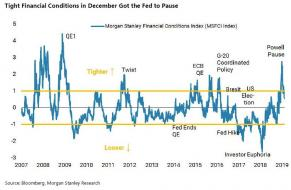 MS financial conditions.jpg (821×535)