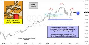qqq-bulls-want-rally-here-to-blow-up-h-and-s-pattern-feb-11.jpg (1261×643)