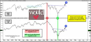 spy-crude-bulls-would-love-to-see-breakouts-here-feb-14-1.jpg (1568×733)