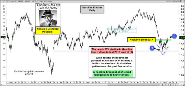 joe-friday-gasoline-attempting-neckline-breakout-feb-15-1.jpg (1568×728)