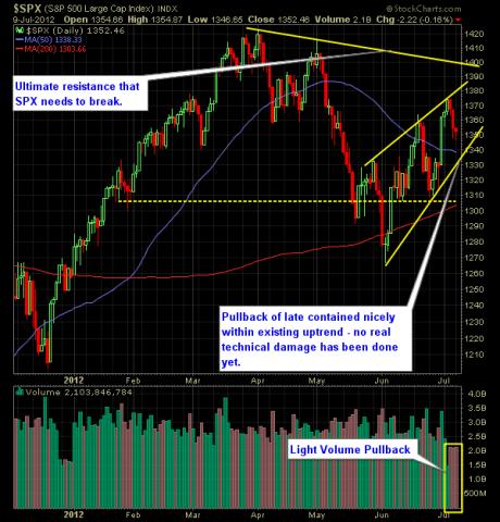 SP Market Analysis 7-10-12