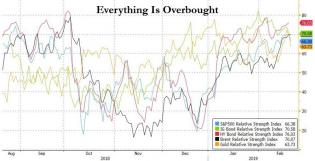 everything is overbought.jpg (890×455)