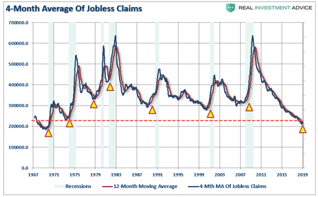 Jobless-Claims-Continued-4wk-Avg-021119.png (814×504)