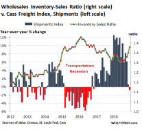 US-wholesale-inventory-sales-ratio-v-Cass-shipments-index-2018-12.png (515×472)